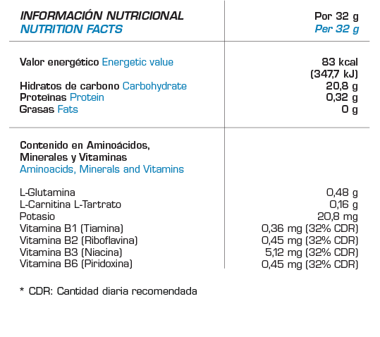 Geles Energy/ Endurance (24 uds)